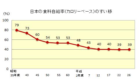 第四面①日本食糧自給率