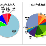 2015年度円グラフ